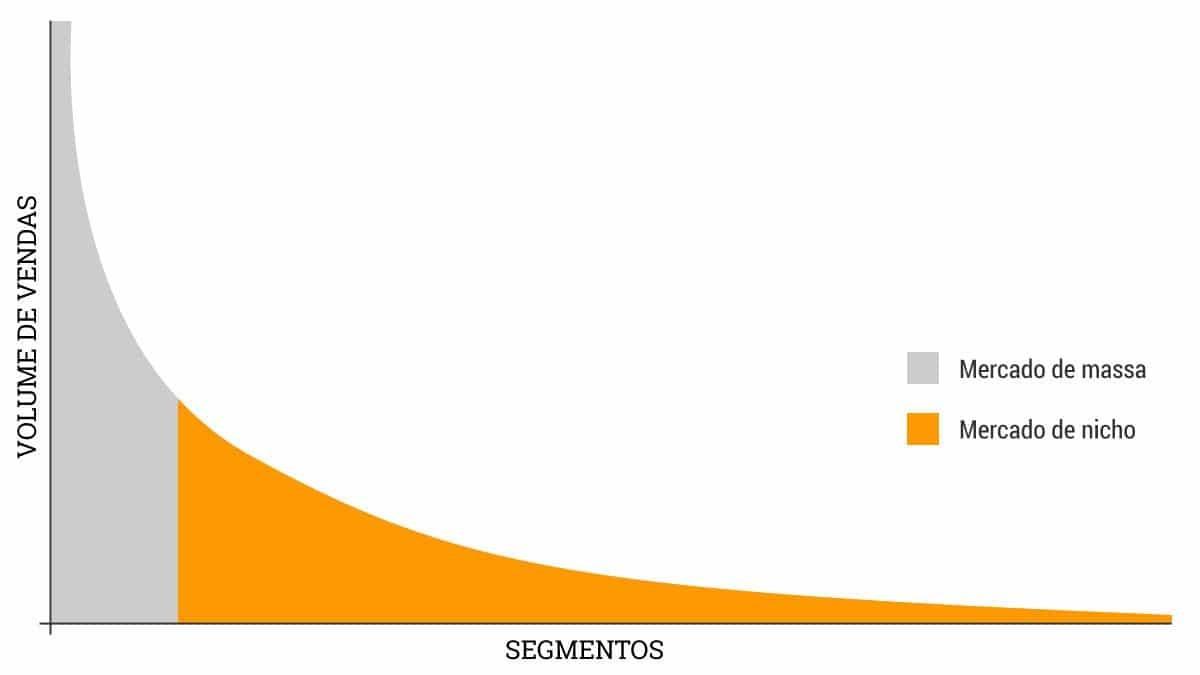 gráfico cauda longa